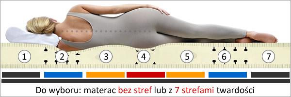materac 7-poliwy lub bez stref twardości