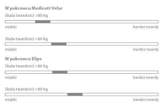 Odczuwalna twardość materaca Rumba - zależnie od wagi ciała